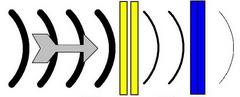 降噪STC等级显示为使用隔音窗,双窗格窗口