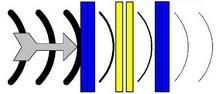 噪音降低一个的STC等级的隔音窗和一个双窗格窗口显示为