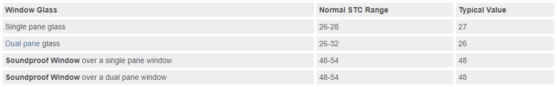 STC ratings
