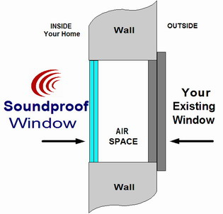 graphic of how the soundproof window works