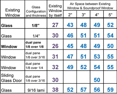 STC Results Chart  sc 1 st  Soundproof Windows & Information for Architects \u0026 Acoustical Engineers | Soundproof ...